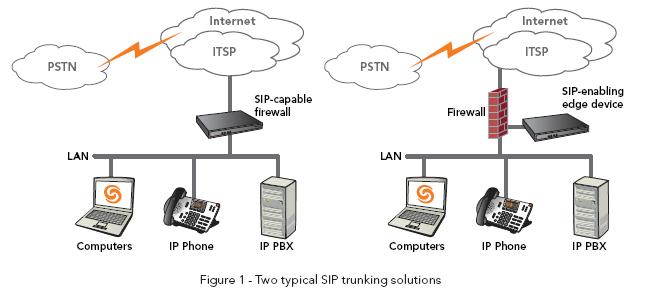TOIP-SIP